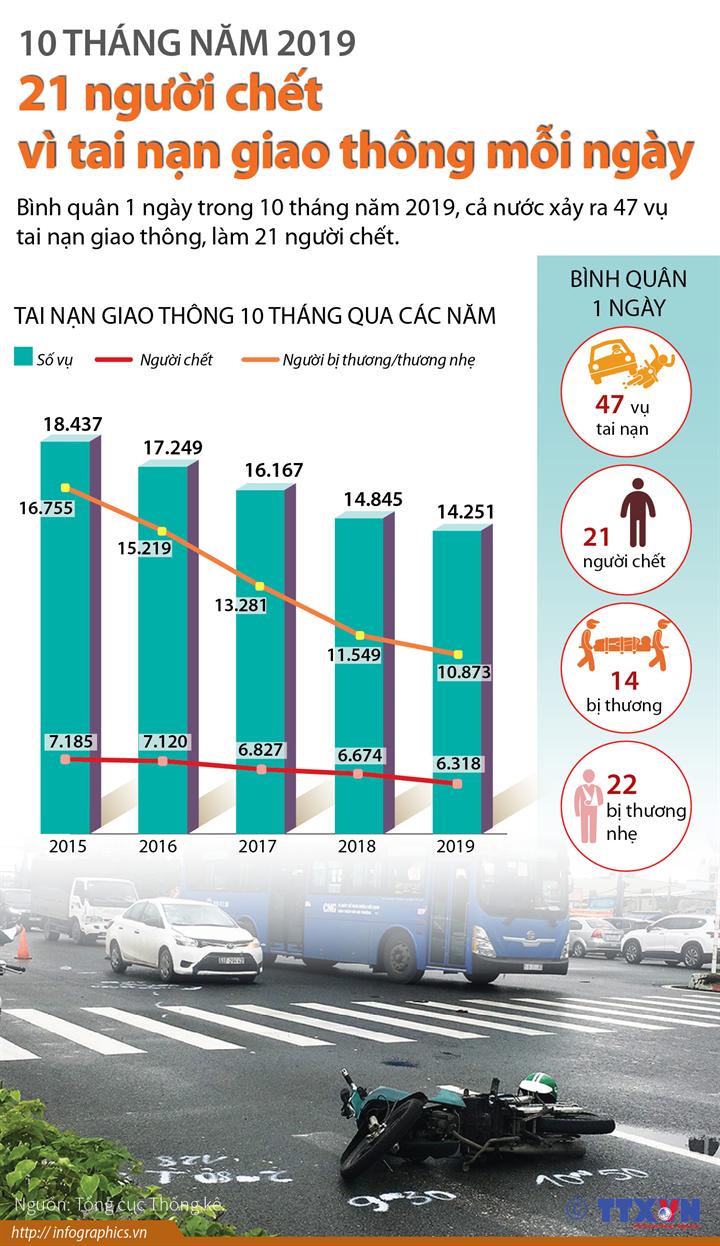 10 tháng 2019: 21 người chết vì tai nạn giao thông mỗi ngày