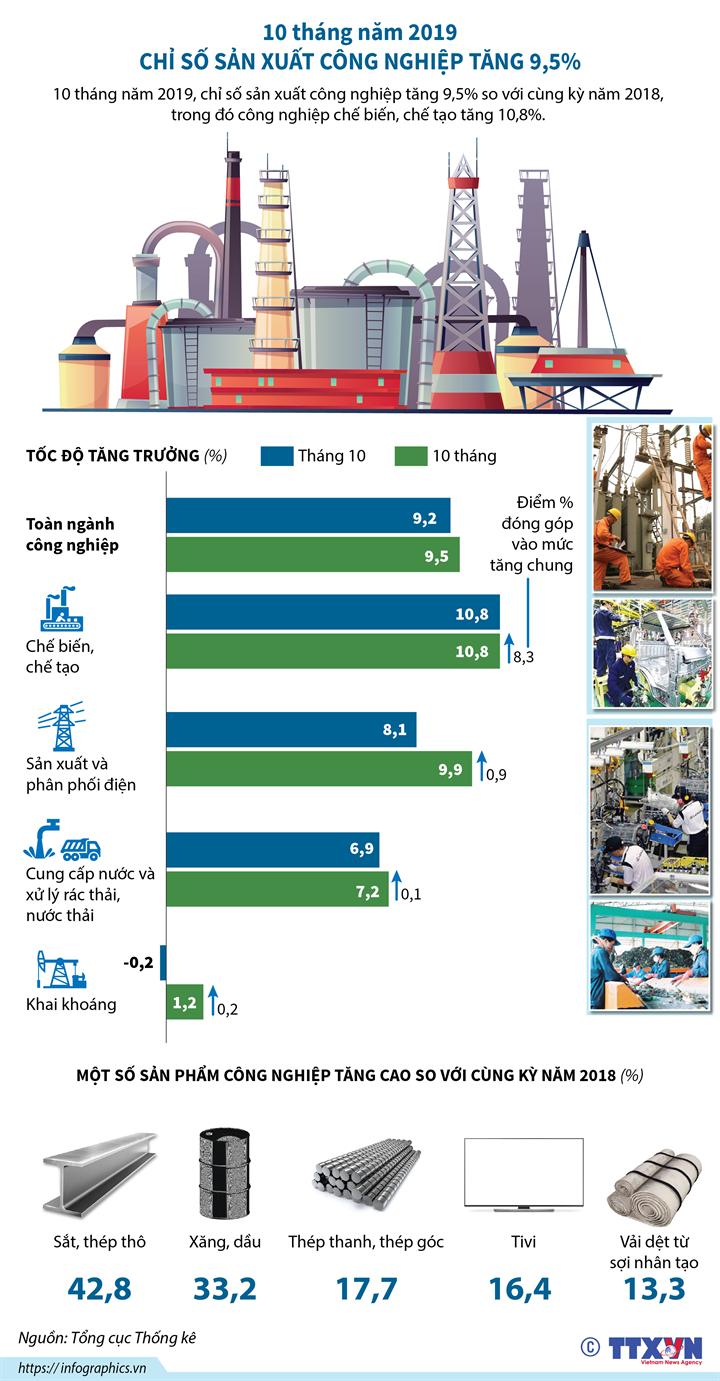 10 tháng năm 2019, chỉ số sản xuất công nghiệp tăng 9,5%