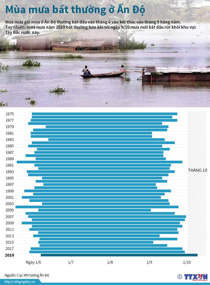 Mùa mưa bất thường ở Ấn Độ