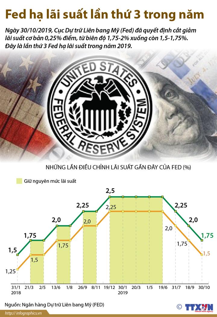 Fed hạ lãi suất lần thứ 3 trong năm
