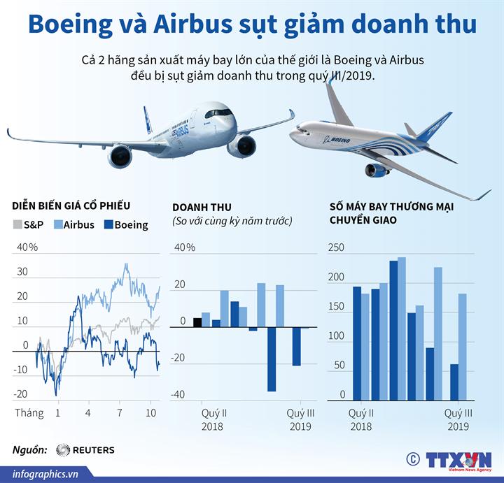 Boeing và Airbus sụt giảm doanh thu