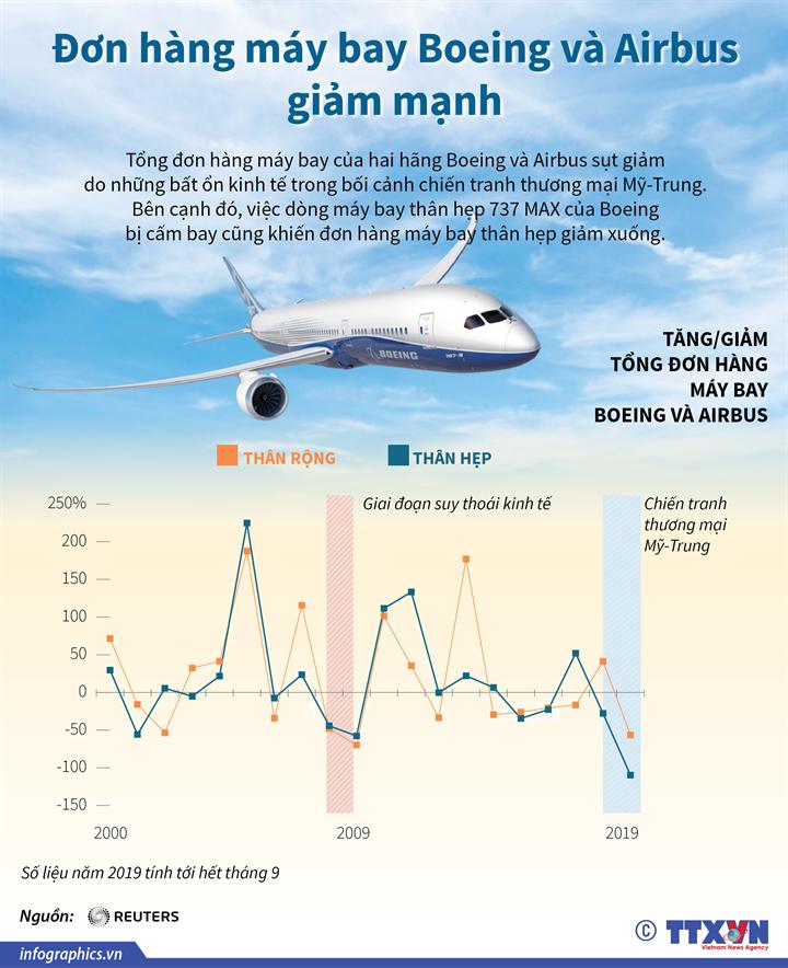 Đơn hàng máy bay Boeing và Airbus giảm mạnh