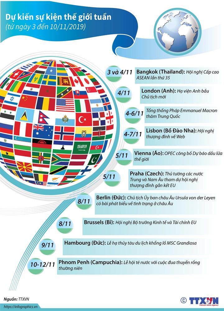 Dự kiến sự kiện quốc tế tuần tới  (từ ngày 3 đến 10/11/2019)