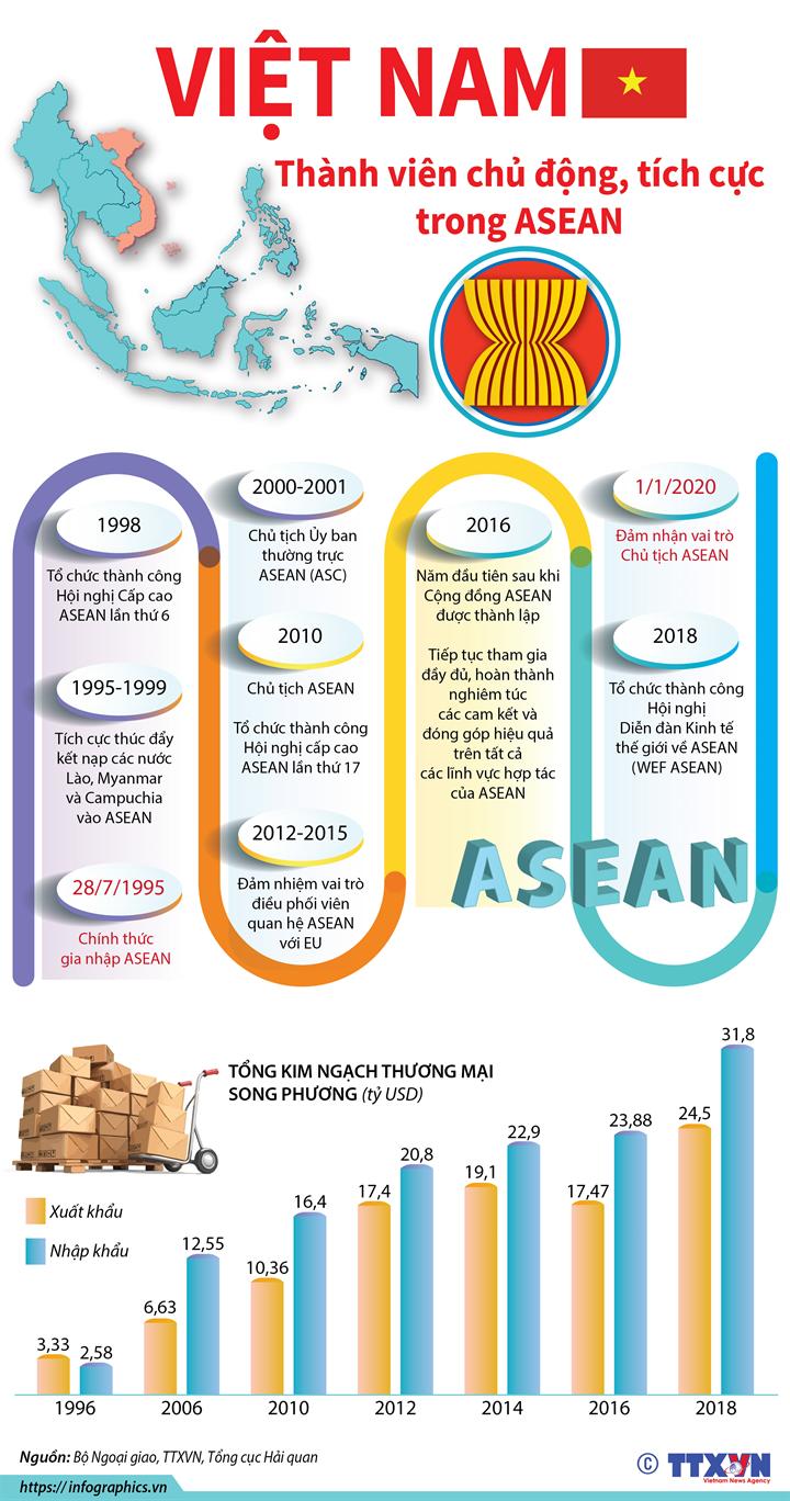 Việt Nam - thành viên chủ động, tích cực trong ASEAN