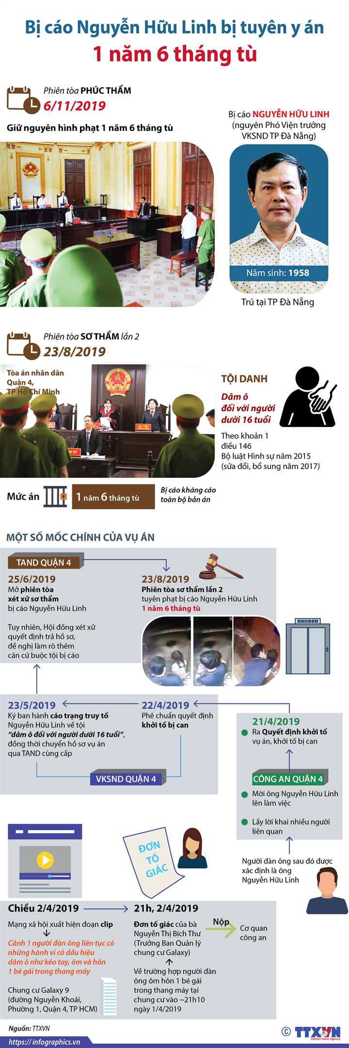 Bị cáo Nguyễn Hữu Linh bị tuyên y án 1 năm 6 tháng tù