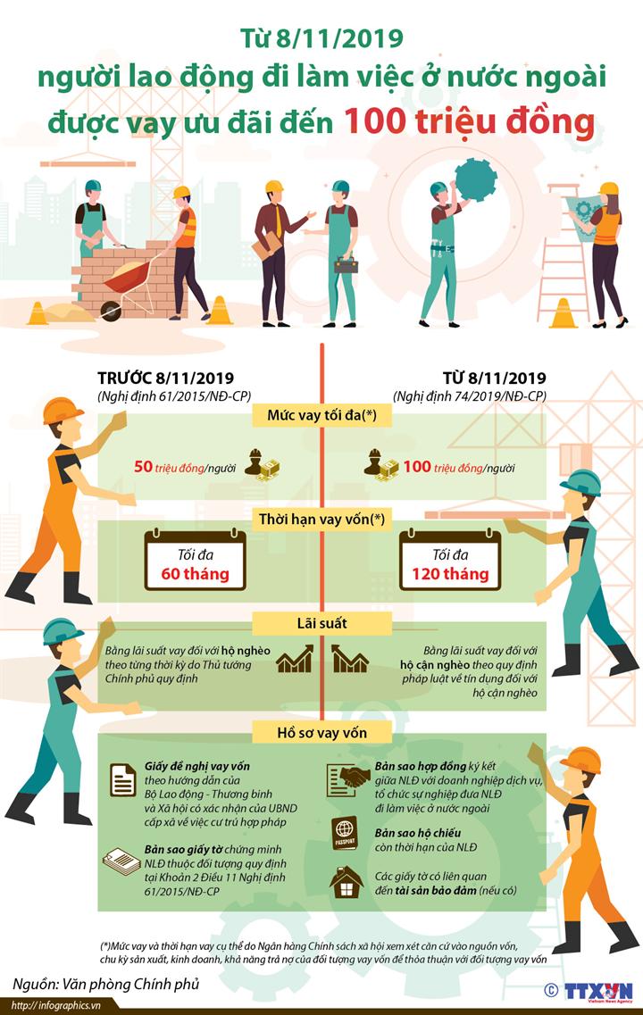Từ 8/11/2019, người lao động đi làm việc ở nước ngoài được vay ưu đãi đến 100 triệu đồng