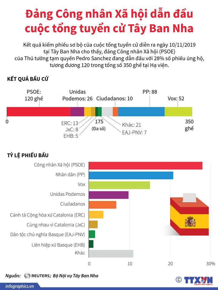 Đảng Công nhân Xã hội dẫn đầu cuộc tổng tuyển cử Tây Ban Nha