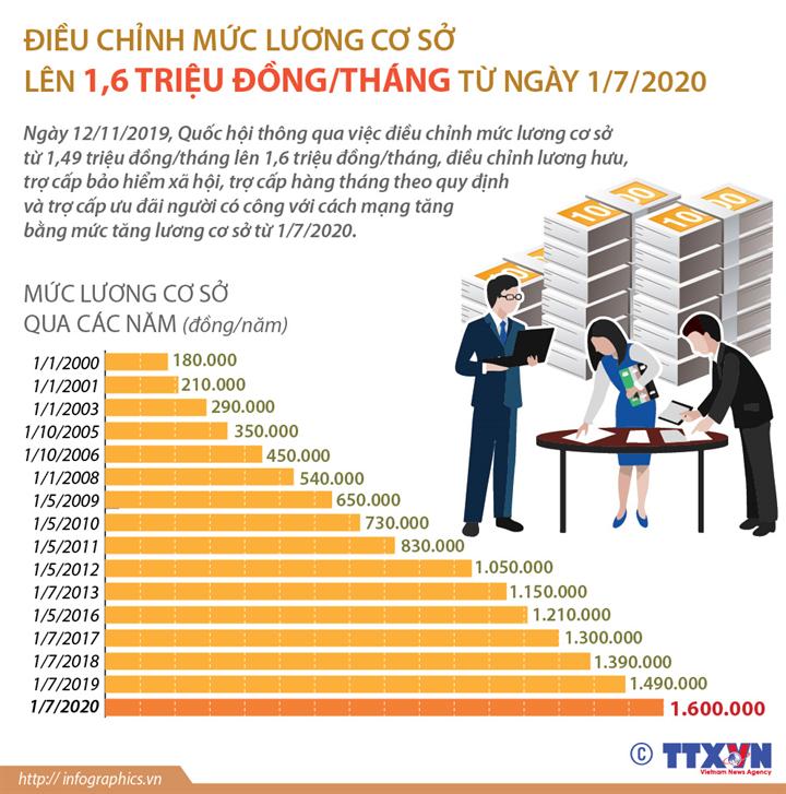 Điều chỉnh mức lương cơ sở lên 1,6 triệu đồng/tháng từ ngày 1/7/2020