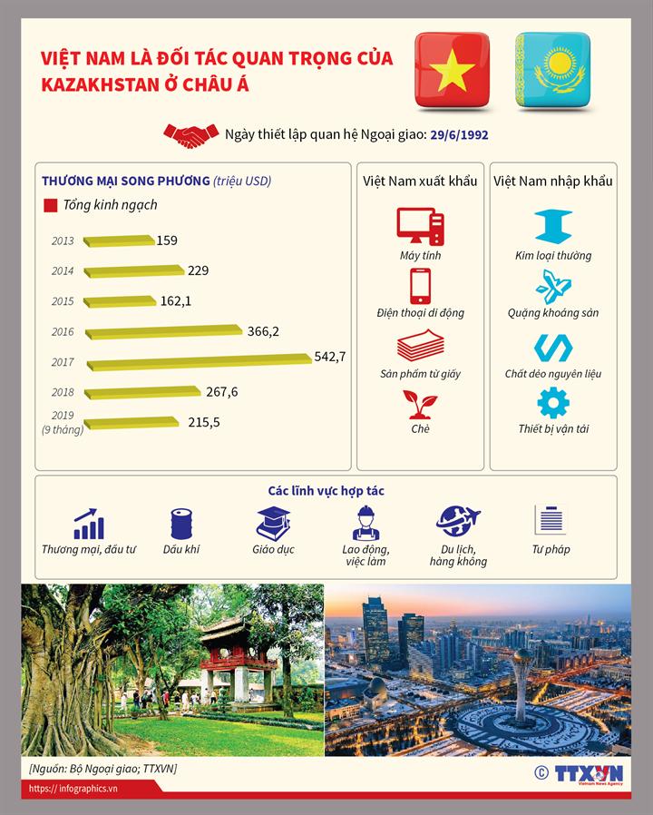 Việt Nam là đối tác quan trọng của Kazakhstan ở châu Á