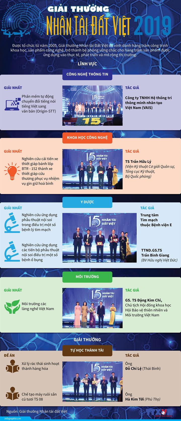 Giải thưởng Nhân tài Đất Việt năm 2019