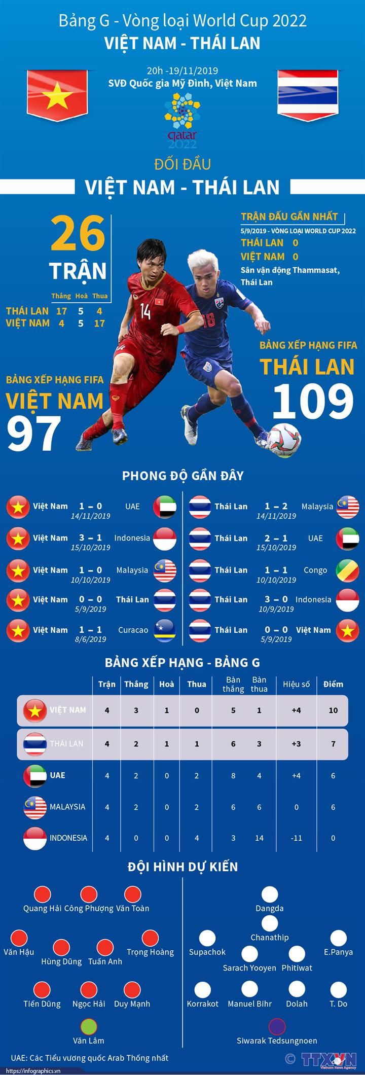 Bảng G Vòng loại World Cup 2022: Việt Nam - Thái Lan