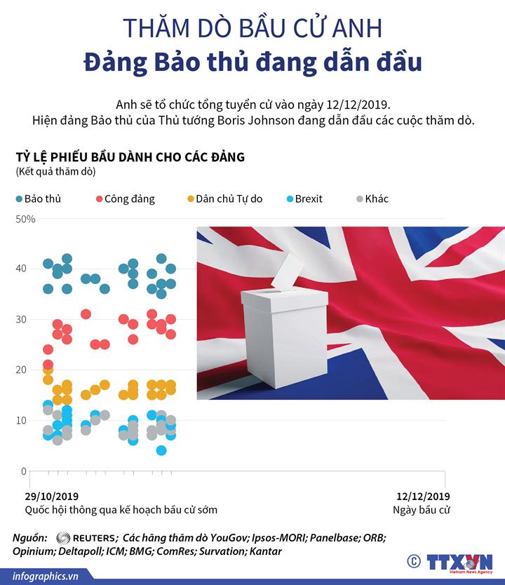 Thăm dò bầu cử Anh: Đảng Bảo thủ đang dẫn đầu