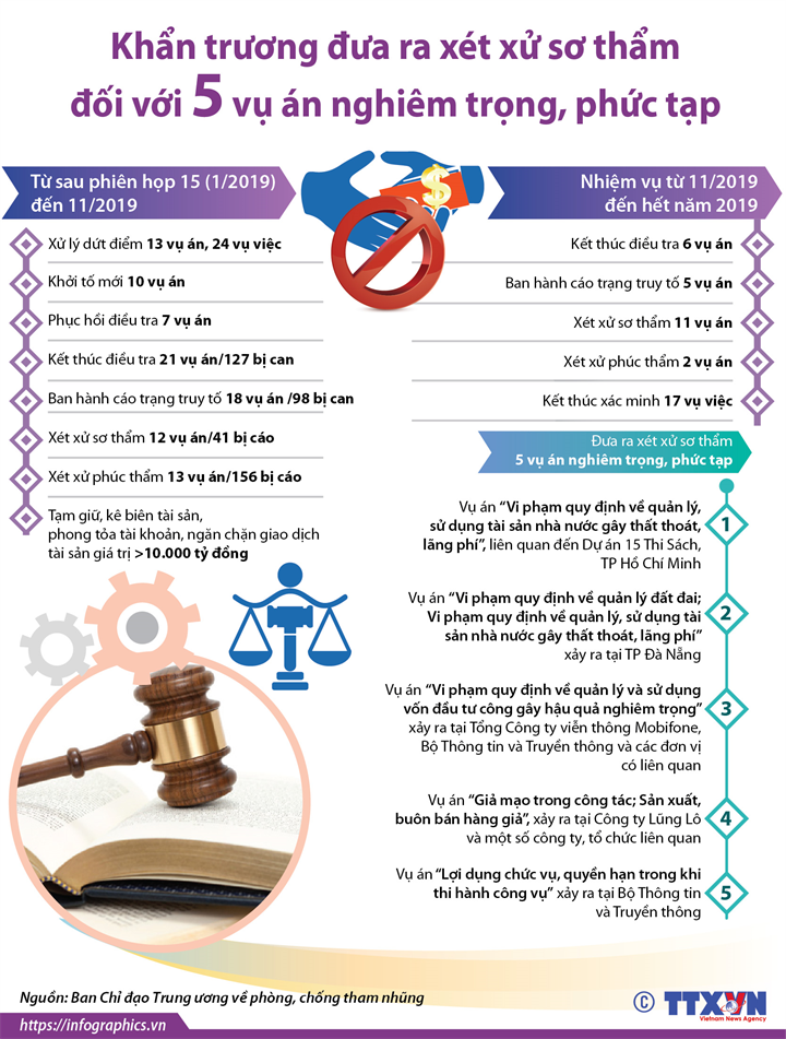 Khẩn trương đưa ra xét xử sơ thẩm đối với 5 vụ án nghiêm trọng, phức tạp