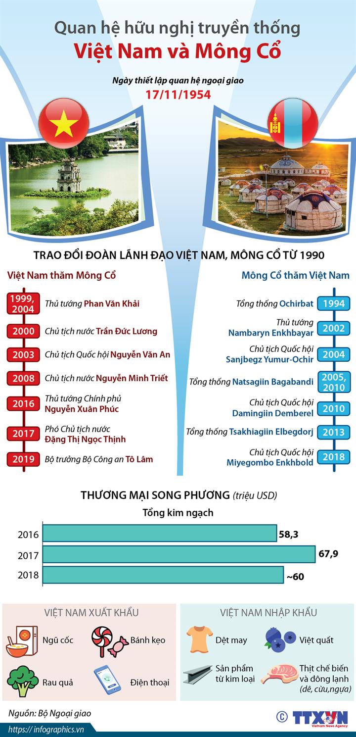 Quan hệ hữu nghị truyền thống Việt Nam-Mông Cổ