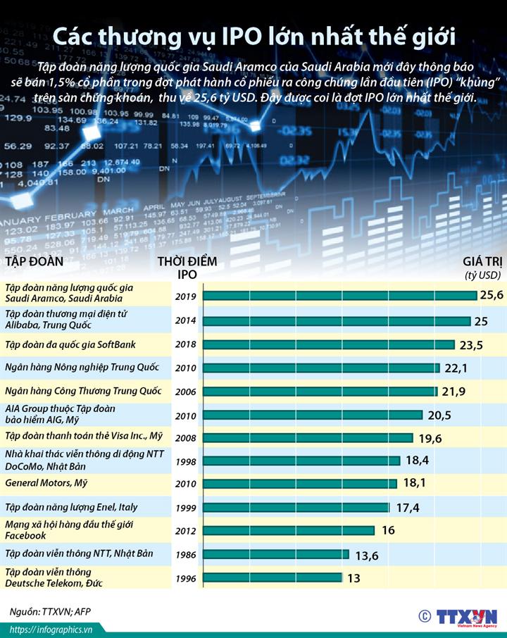 Các thương vụ IPO lớn nhất thế giới