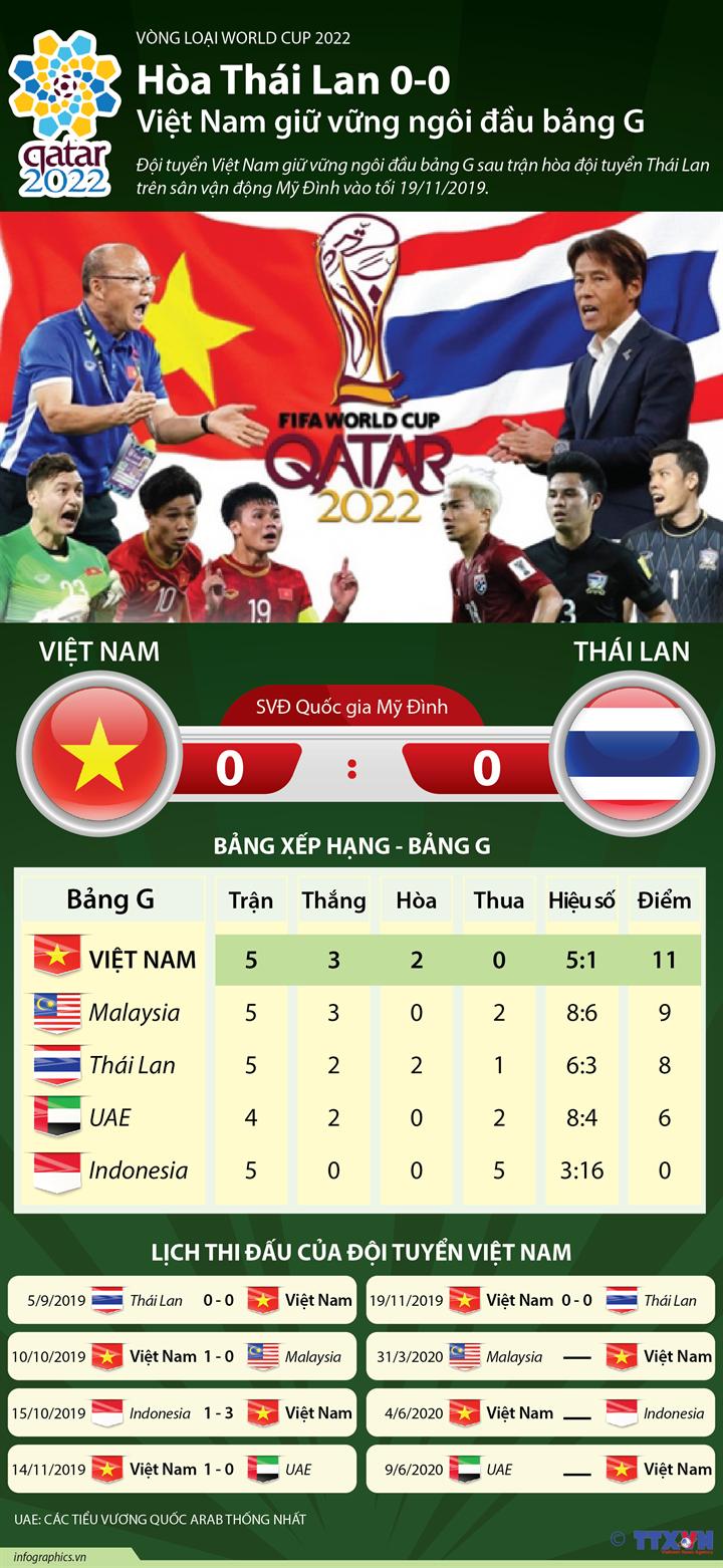 Hòa Thái Lan 0-0, Việt Nam giữ vững ngôi đầu bảng G
