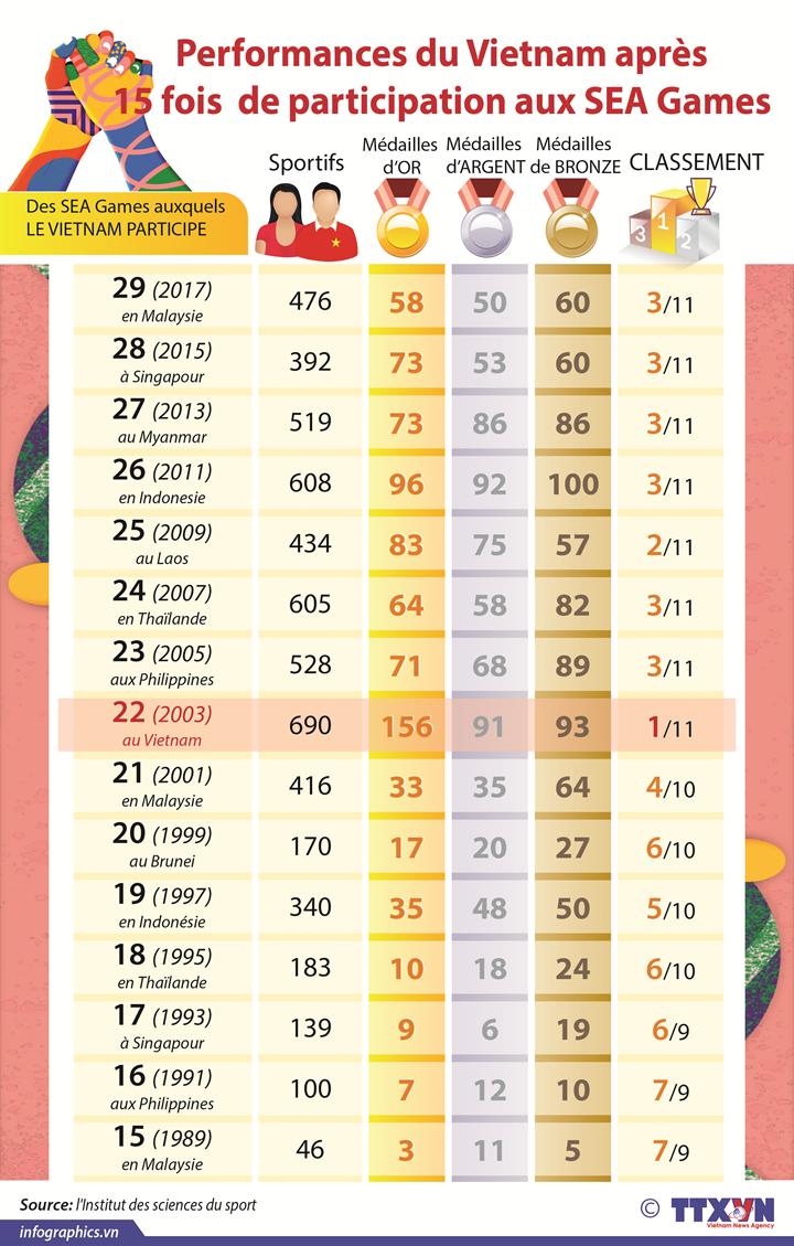 Performances du Vietnam après 15 fois  de participation aux SEA Games