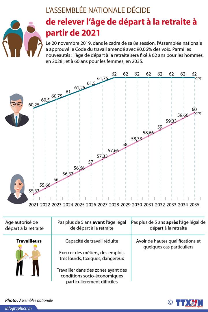 L'Assemblée nationale décide de relever l'âge de départ à la retraite à partir de 2021