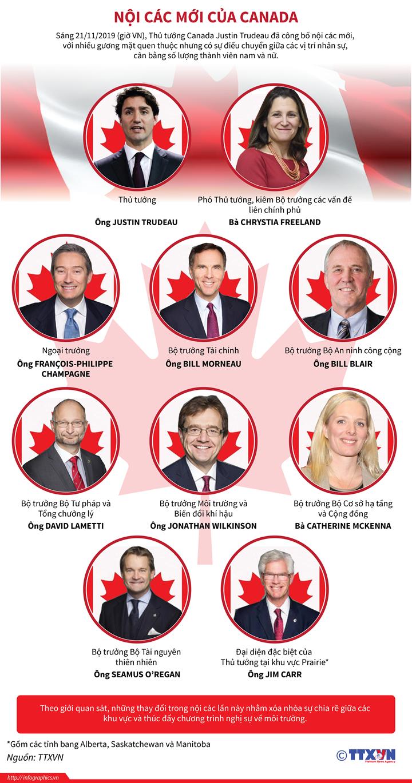 Nội các mới của Canada