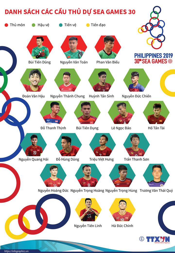 Danh sách các cầu thủ dự SEA Games 30