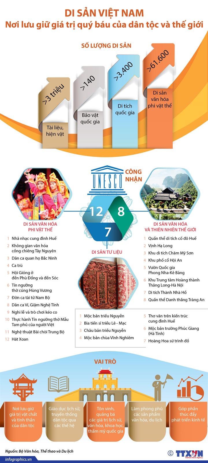 Di sản Việt Nam: Nơi lưu giữ giá trị quý báu của dân tộc và thế giới
