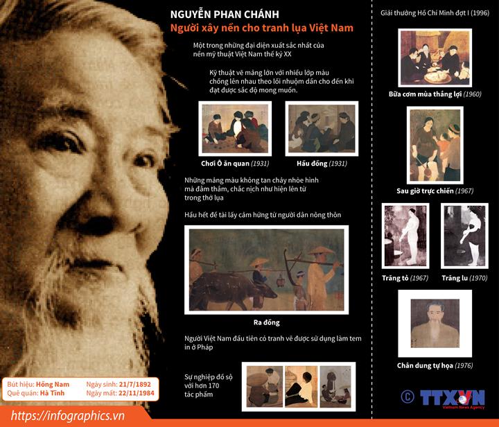 Nguyễn Phan Chánh: Người xây nền cho tranh lụa Việt Nam