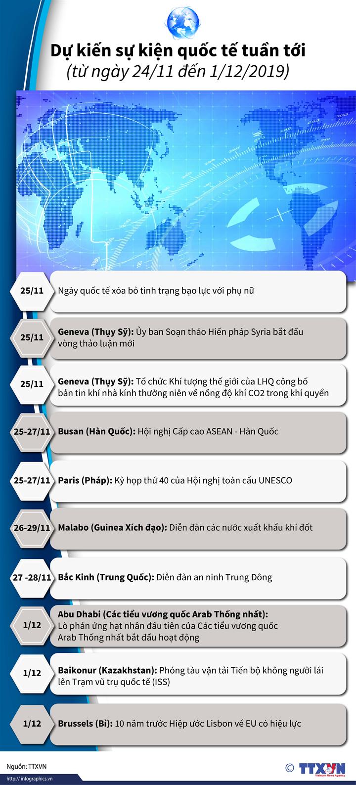 Dự kiến sự kiện quốc tế tuần tới  (từ ngày 24/11 đến 1/12/2019)