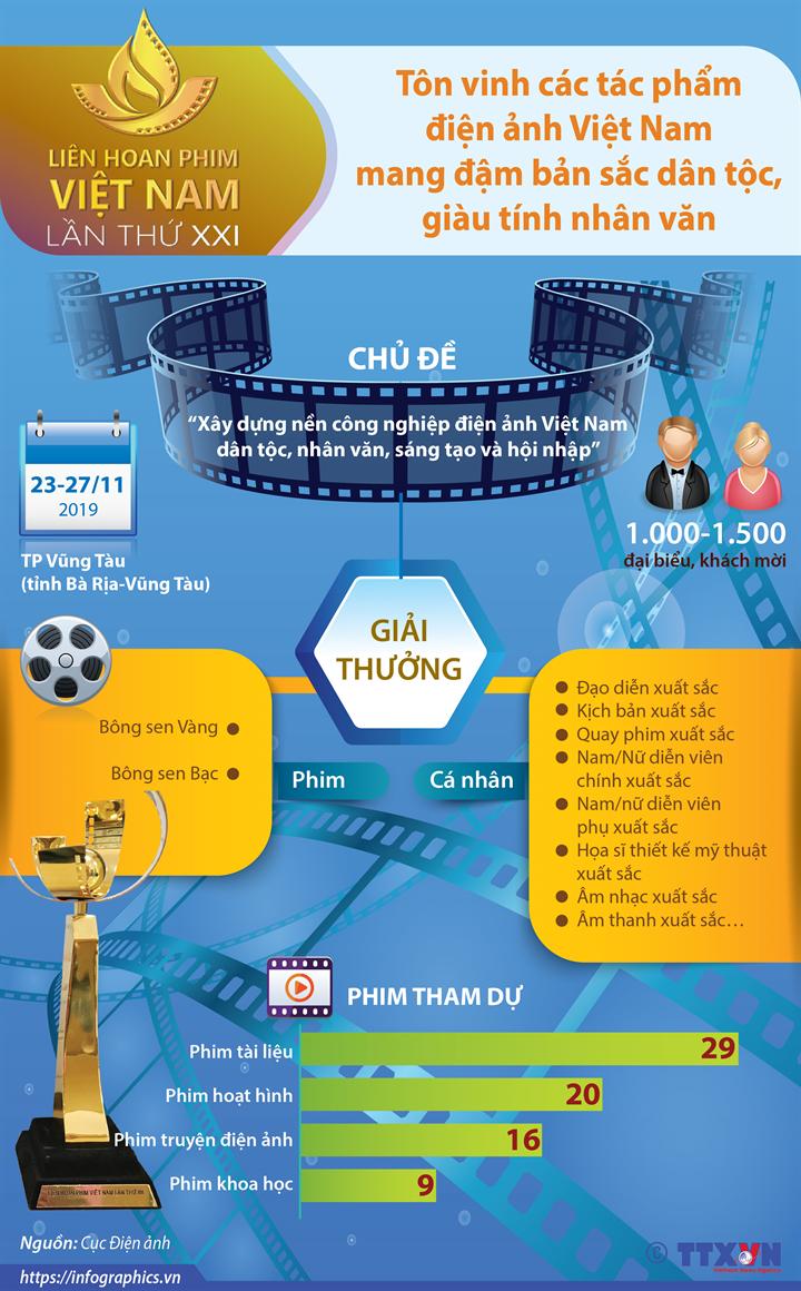 Liên hoan Phim Việt Nam lần thứ 21: Tôn vinh các tác phẩm điện ảnh Việt Nam mang đậm bản sắc dân tộc, giàu tính nhân văn