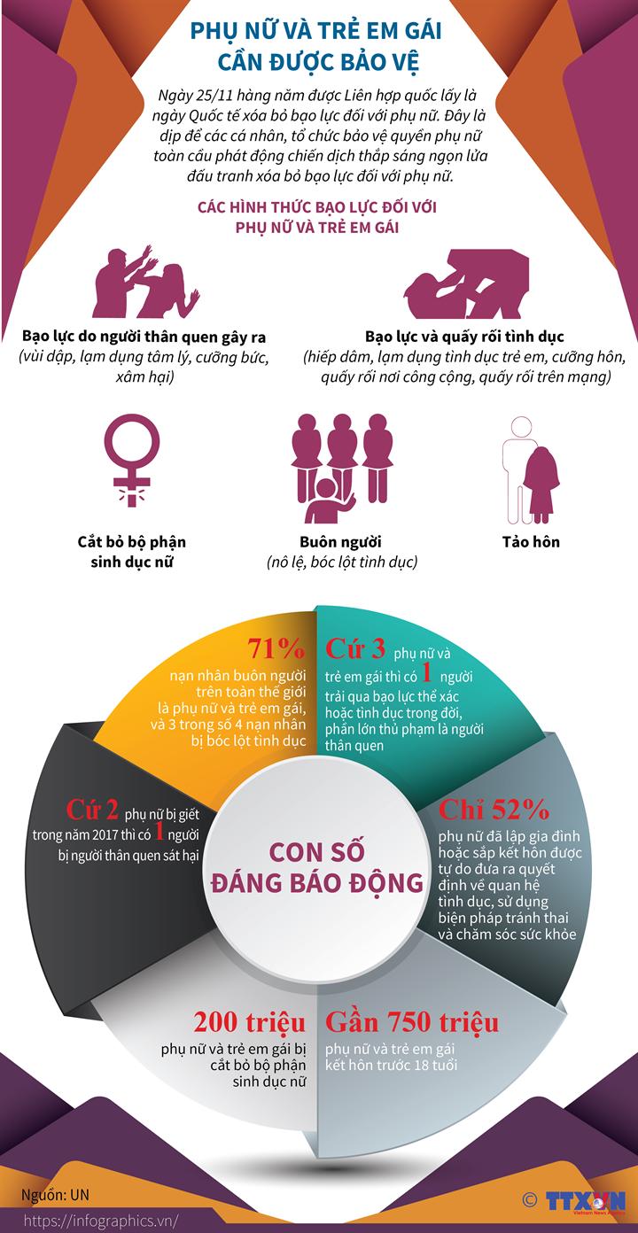 Phụ nữ và trẻ em gái cần được bảo vệ