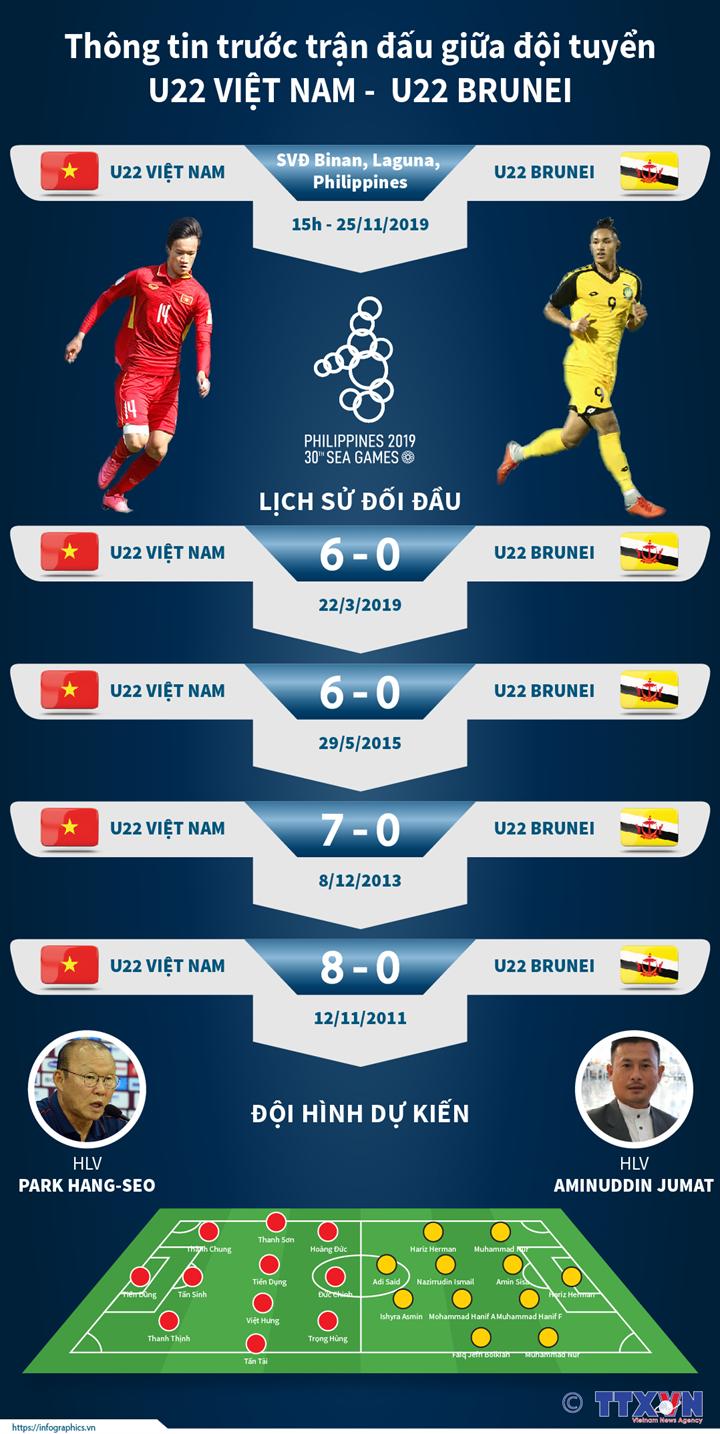 Thông tin trước trận đấu giữa đội tuyển U22 Việt Nam -  U22 Brunei