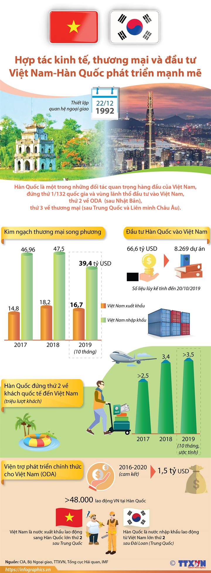 Hợp tác kinh tế, thương mại và đầu tư Việt Nam-Hàn Quốc phát triển mạnh mẽ