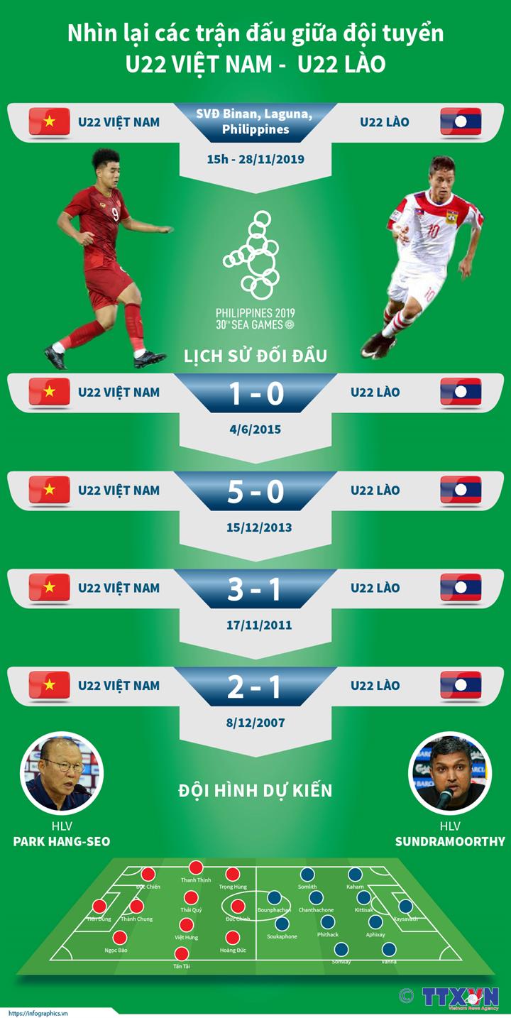 Nhìn lại các trận đấu giữa đội tuyển U22 Việt Nam và U22 Lào