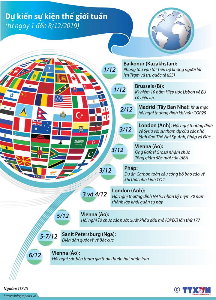 Dự kiến sự kiện quốc tế tuần tới  (từ ngày 1 đến 8/12/2019)
