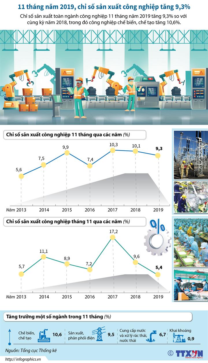 11 tháng năm 2019, chỉ số sản xuất công nghiệp tăng 9,3%