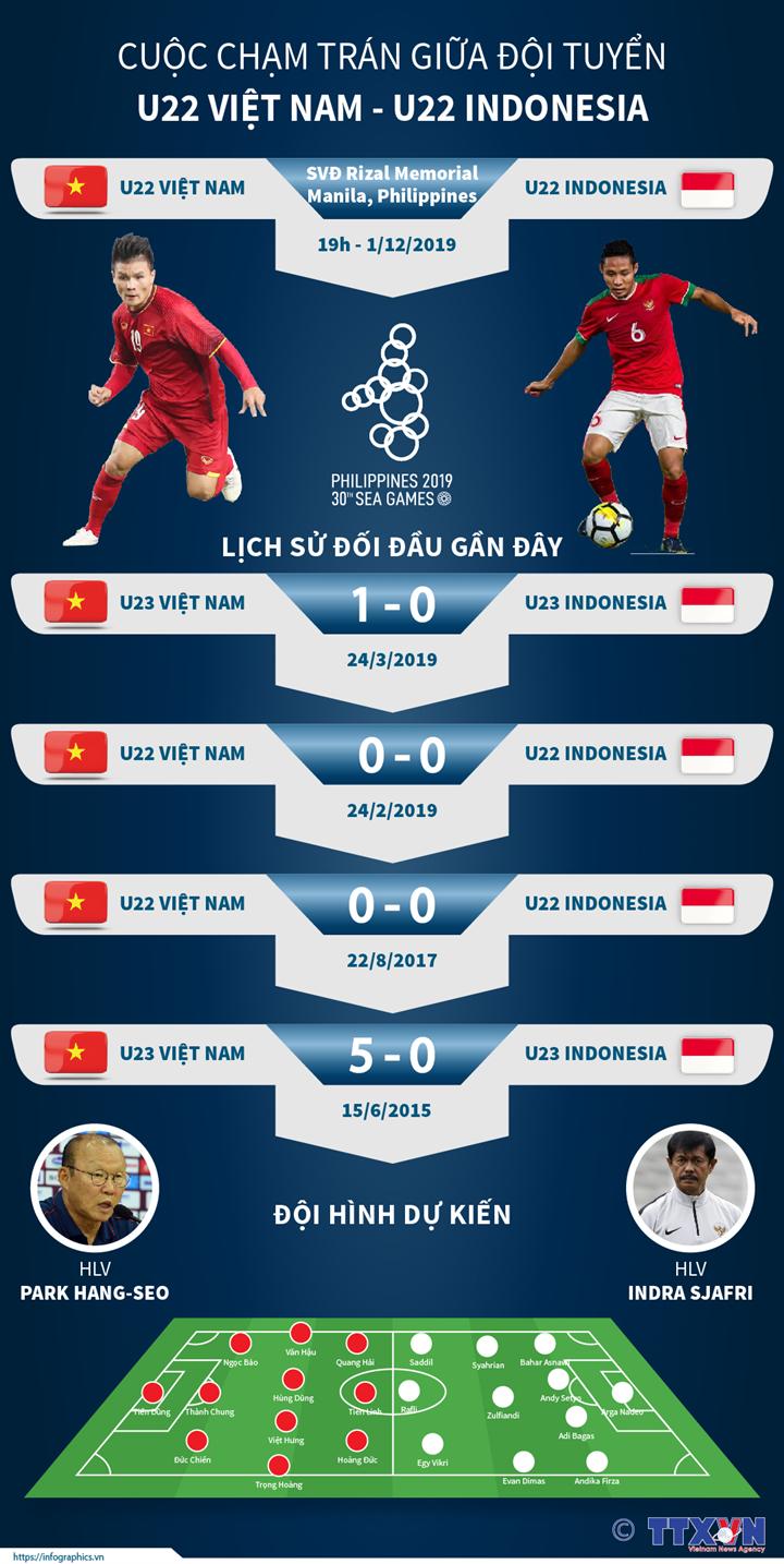 Cuộc chạm trán giữa U22 Việt Nam - U22 Indonesia