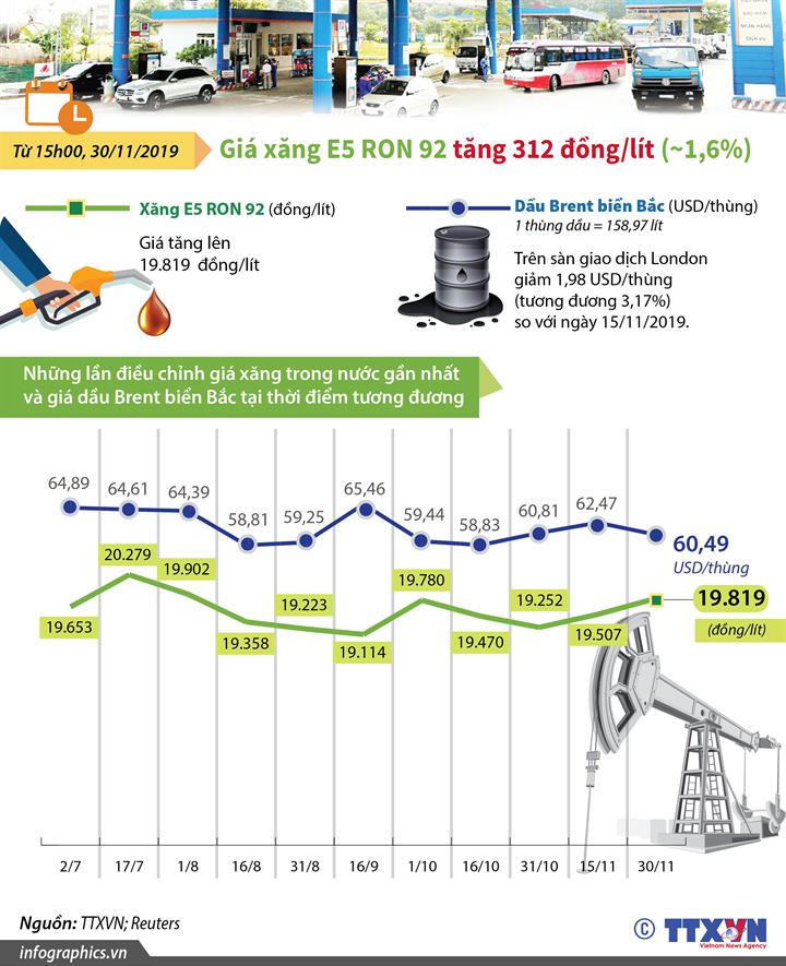 Giá xăng E5 RON 92 tăng 312 đồng/lít