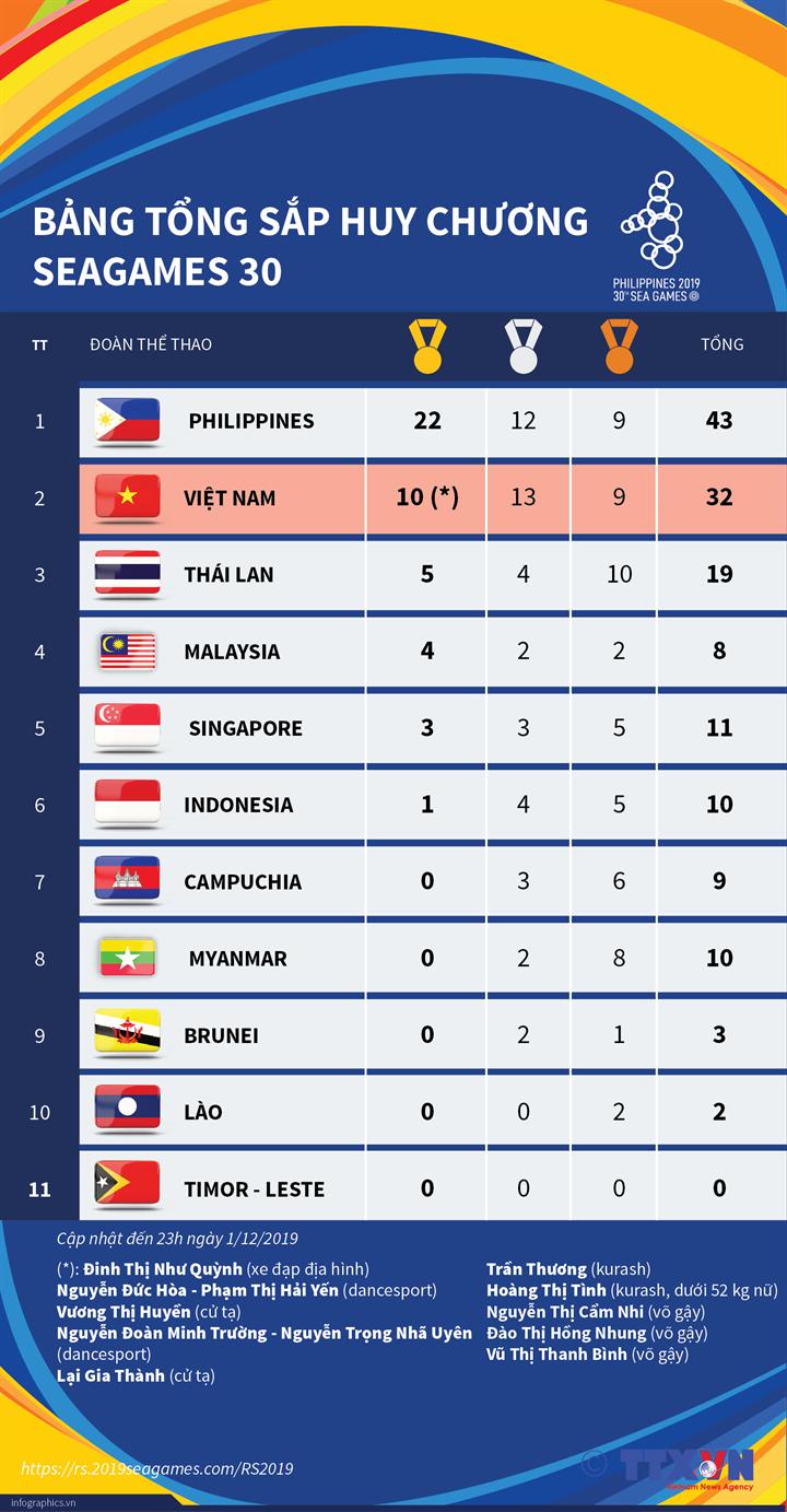 Bảng tổng sắp huy chương SEA Games 30 (tính đến 23h ngày 1/12/2019)