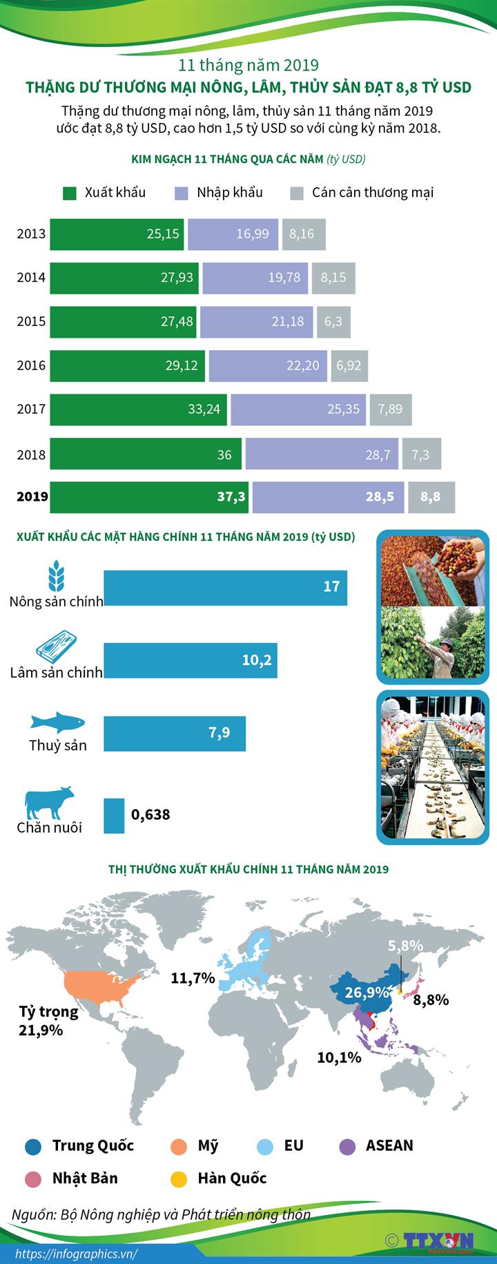11 tháng năm 2019: Thặng dư thương mại nông, lâm, thủy sản đạt  8,8 tỷ USD