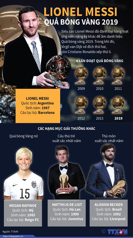 Lionel Messi - Quả bóng vàng 2019