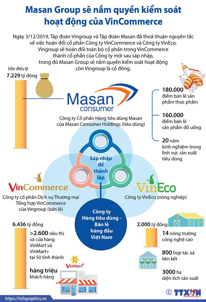 Masan Group sẽ nắm quyền kiểm soát hoạt động của VinCommerce