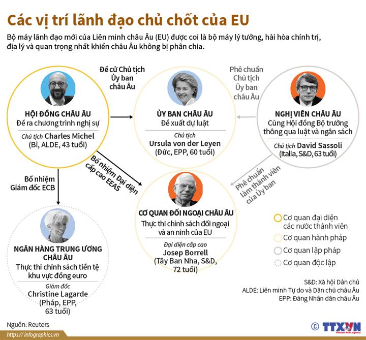 Các vị trí lãnh đạo chủ chốt của EU