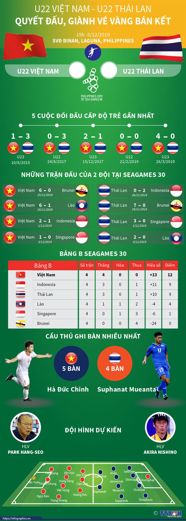 U22 Việt Nam-U22 Thái Lan: Quyết đấu, giành vé Vàng bán kết