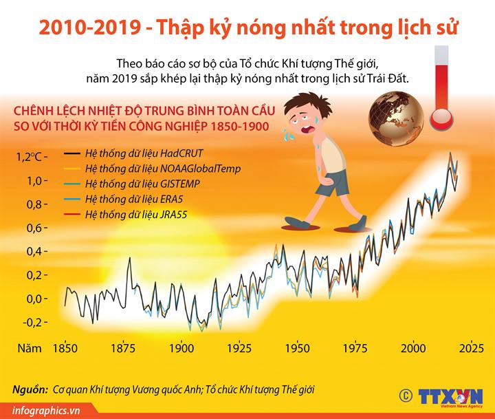 2010-2019 - Thập kỷ nóng nhất trong lịch sử
