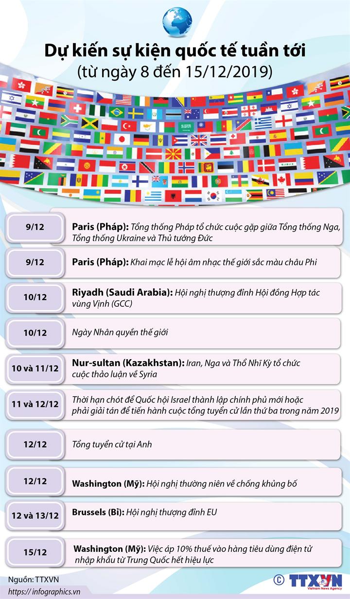 Dự kiến sự kiện quốc tế tuần tới (từ ngày 8 đến 15/12/2019)