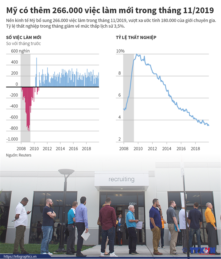 Mỹ có thêm 266.000 việc làm mới trong tháng 11/2019