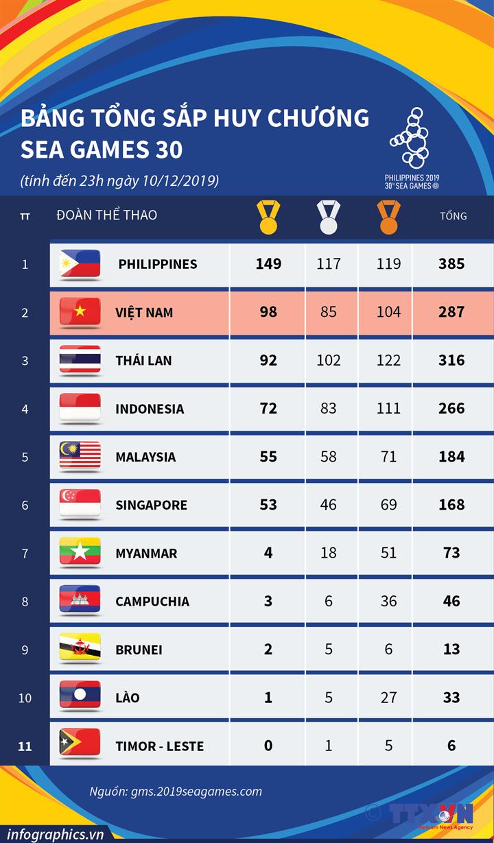 Đoàn Việt Nam kết thúc giải đấu với 98 Huy chương Vàng