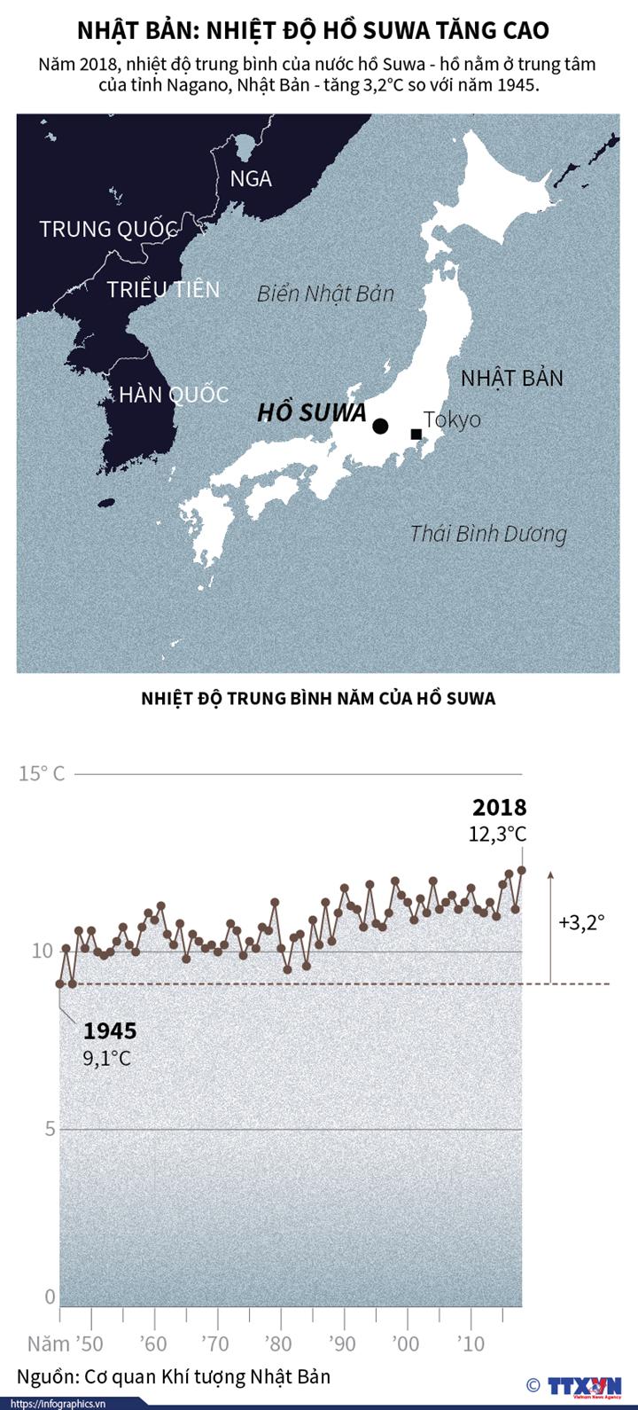 Nhật Bản: Nhiệt độ hồ Suwa tăng cao