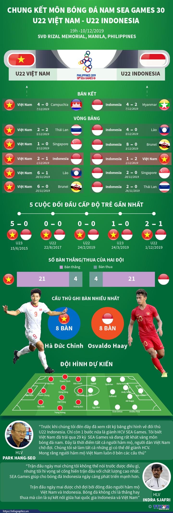 Chung kết bóng đá nam SEA Games 30: U22 Việt Nam quyết hạ Indonesia, tiếp nối tuyển nữ