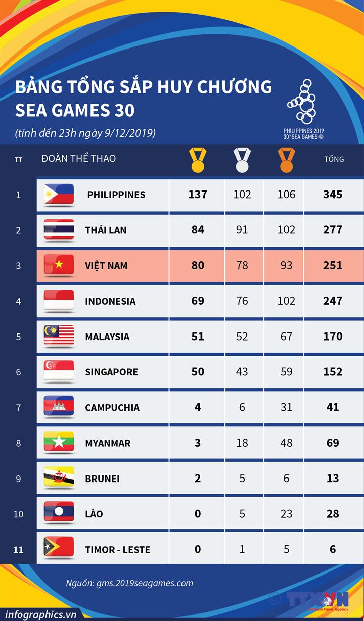 Bảng tổng sắp Huy chương SEA Games 30 (Tính đến 23h ngày 9/12/2019)