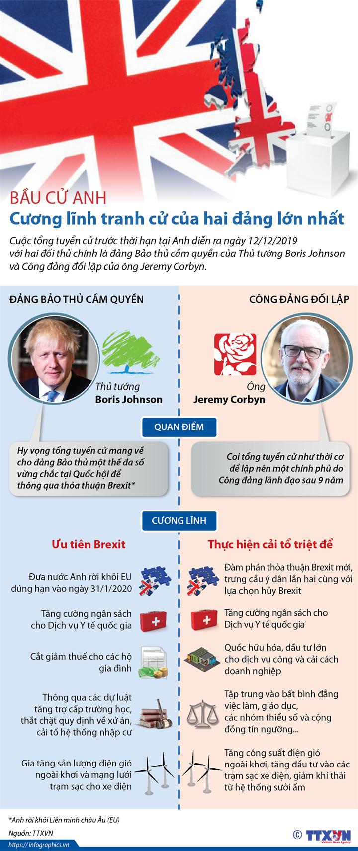 Bầu cử Anh: Cương lĩnh tranh cử của hai đảng lớn nhất